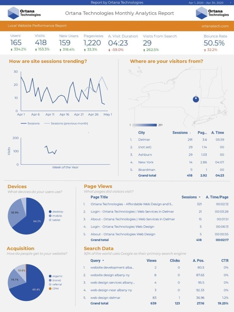 Ortana Technologies Monthly Website Analytics Report